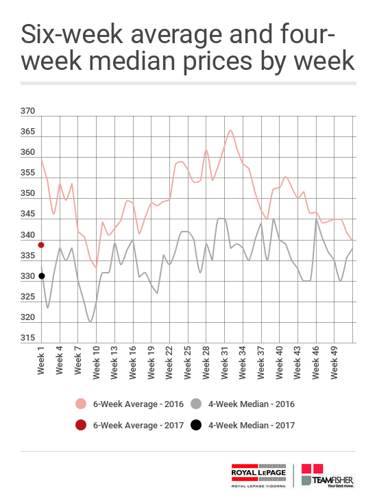 Six week average and four week median prices of Saskatoon homes