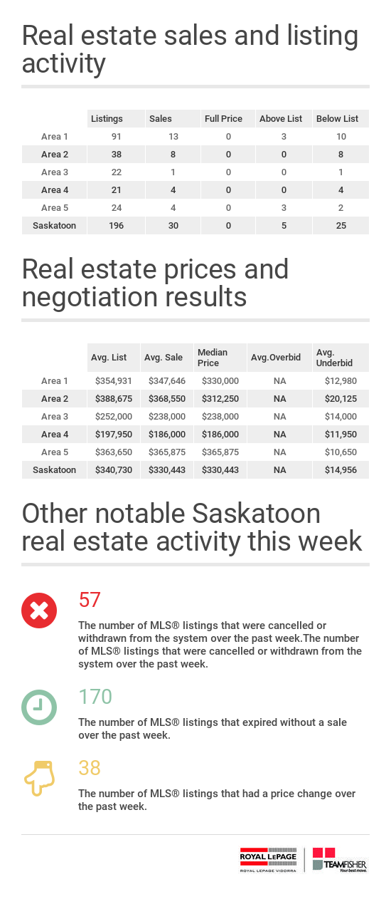 Residential sales and listing activity from the Saskatoon MLS for the week of January 1-7, 2017