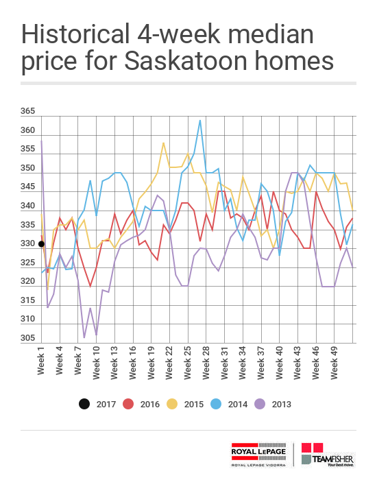 Historical four week median prices of Saskatoon homes
