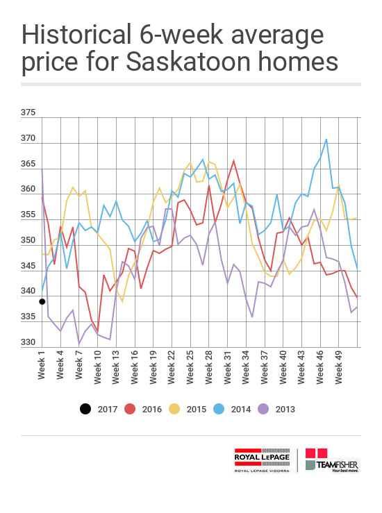 Historical six week average prices of Saskatoon homes