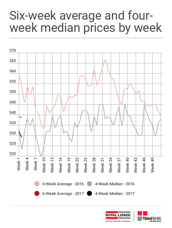 Average and median prices for Saskatoon homes sold MLS for the week of January 8-14, 2017