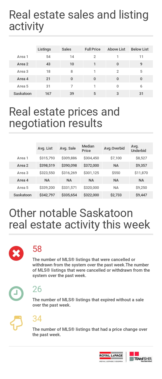 Saskatoon residential sales and listing Activity for the week of January 15-21, 2017