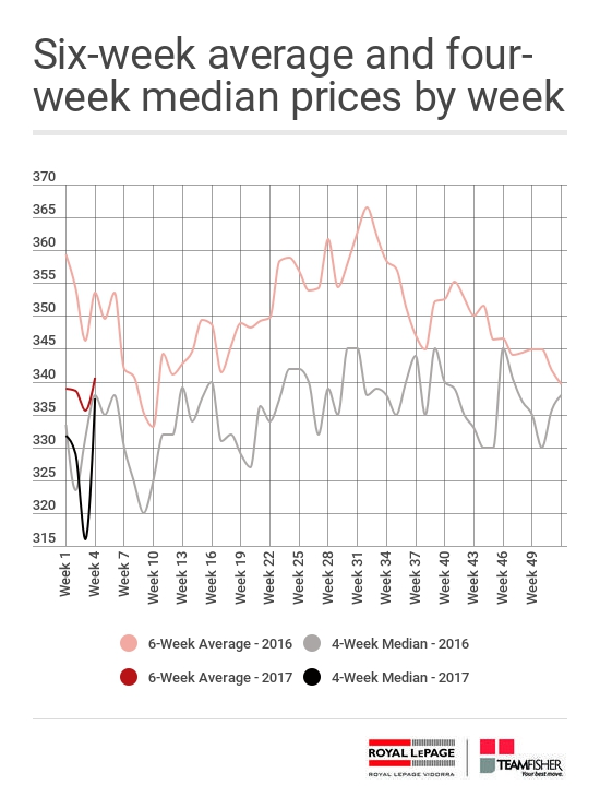 Average and median prices for Saskatoon homes sold MLS for the week of January 22-28, 2017