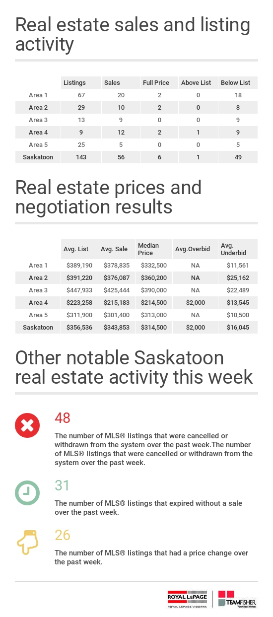 Saskatoon residential sales and listing statistics for the week of January 22-28, 2017