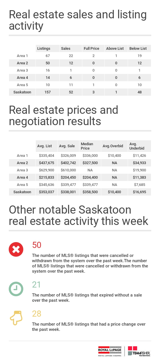 Saskatoon real estate statistics for residential MLS® sales from February 5-11, 2017