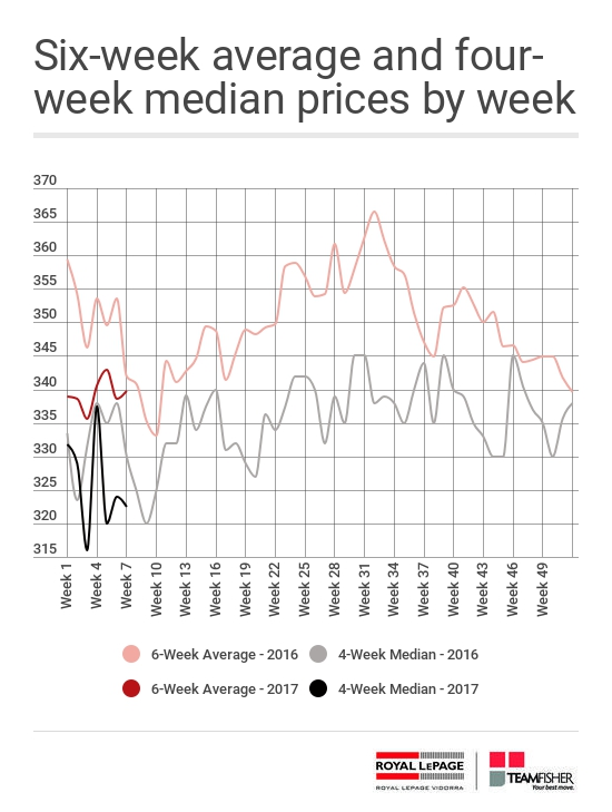 Average and median prices for Saskatoon homes sold through the MLS® from February 12-18, 2017