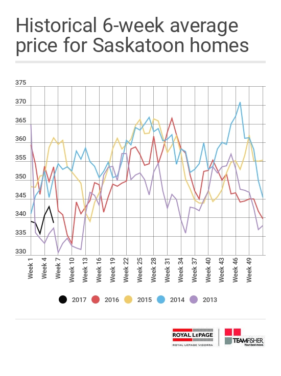 Historical six-week average price of Saskatoon homes sold through the MLS® from February 12-18, 2017