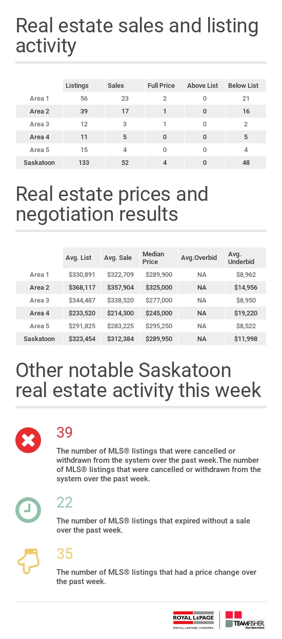 Saskatoon real estate statistics for residential MLS® sales from February 19-25, 2017