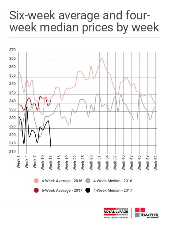 Average and median prices for Saskatoon homes sold through the MLS from March 26 - April 1, 2017