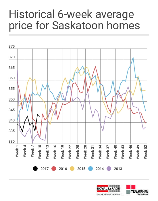Historical six-week average price of Saskatoon homes sold through the MLS® from March 5-11, 2017