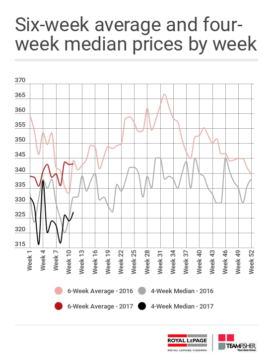 Average and median prices for Saskatoon homes sold through the MLS® from March 12-18, 2017