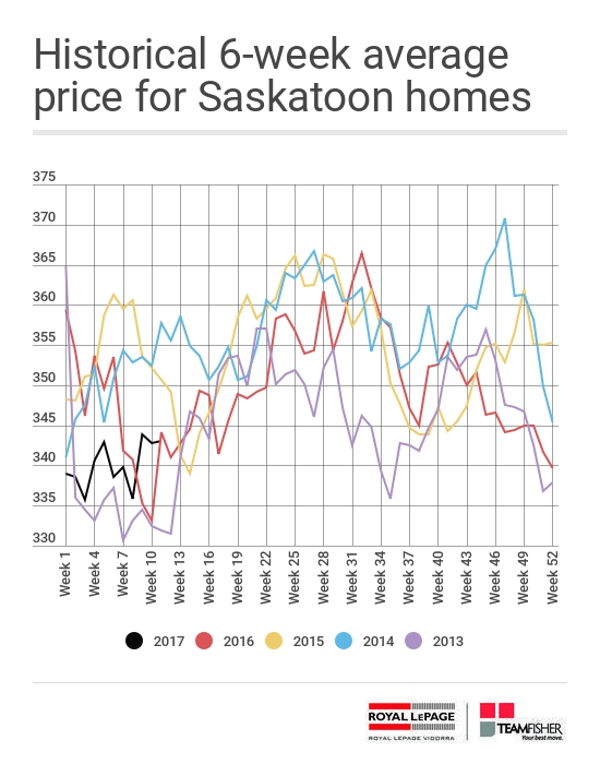 Historical six-week average price of Saskatoon homes sold through the MLS® from March 12-18, 2017