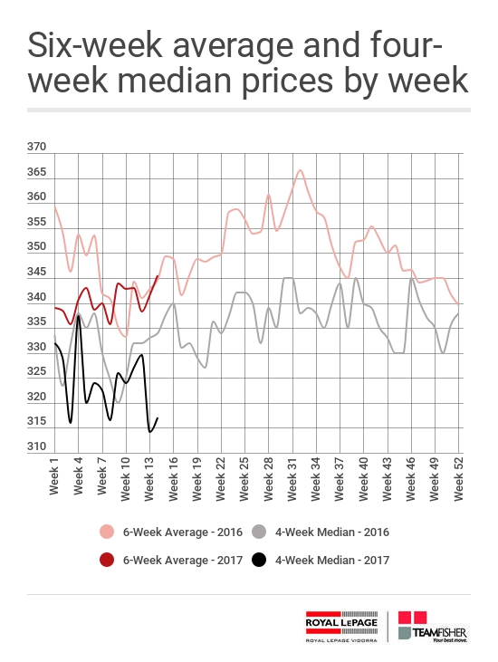 Average and median prices for Saskatoon homes sold through the MLS from April 2-8, 2017