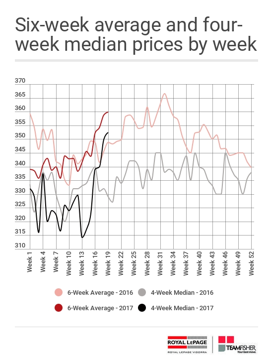 Average and median prices for Saskatoon homes sold through the MLS from May 6-13, 2017