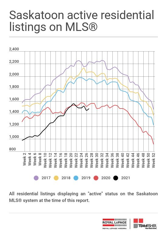 Active Saskatoon real estate listings on the MLS at July 10, 2021